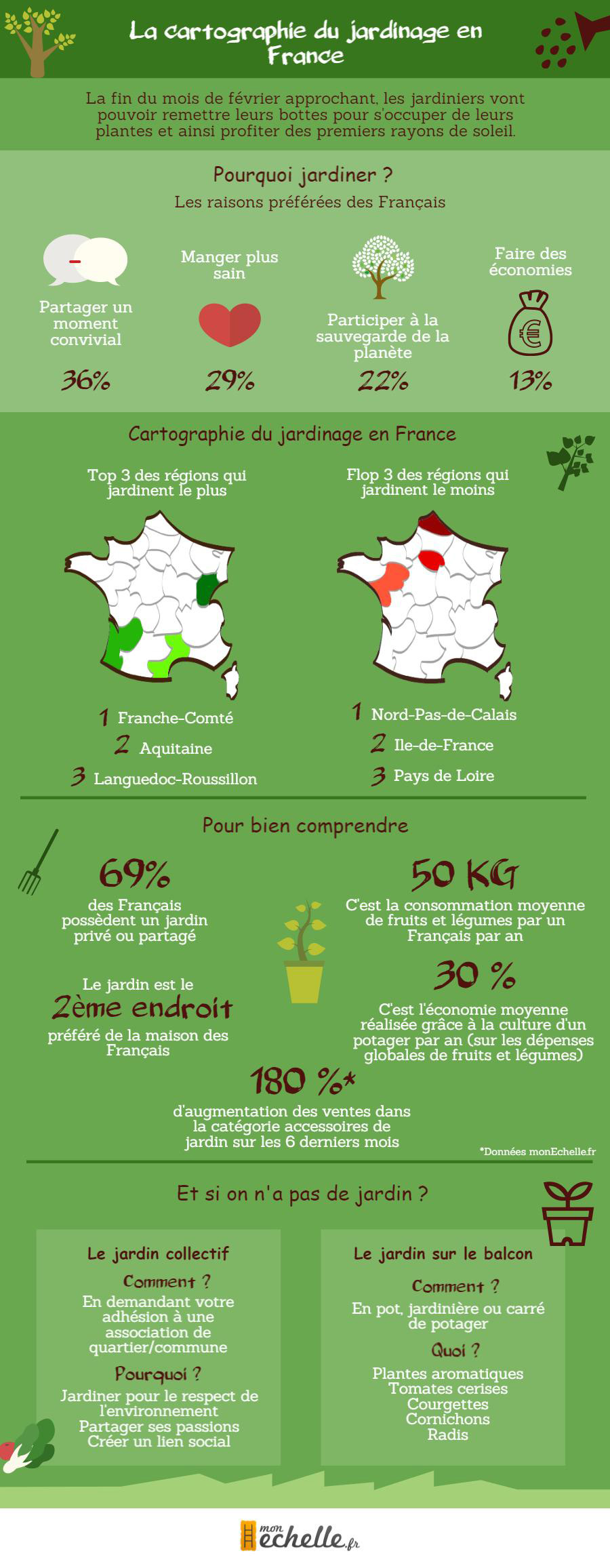 Infographie-Carte-Jardin-monEchelle.fr_