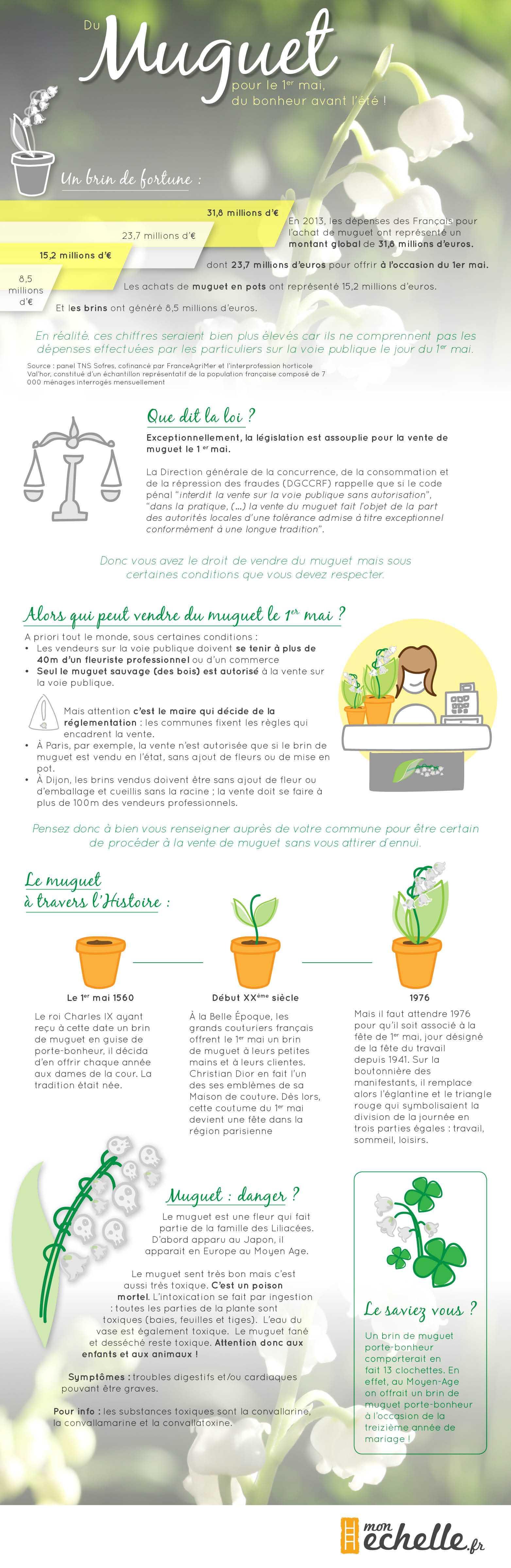 Muguet infographie