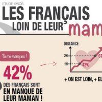 [Infographie] Les Français loin de leur Maman !