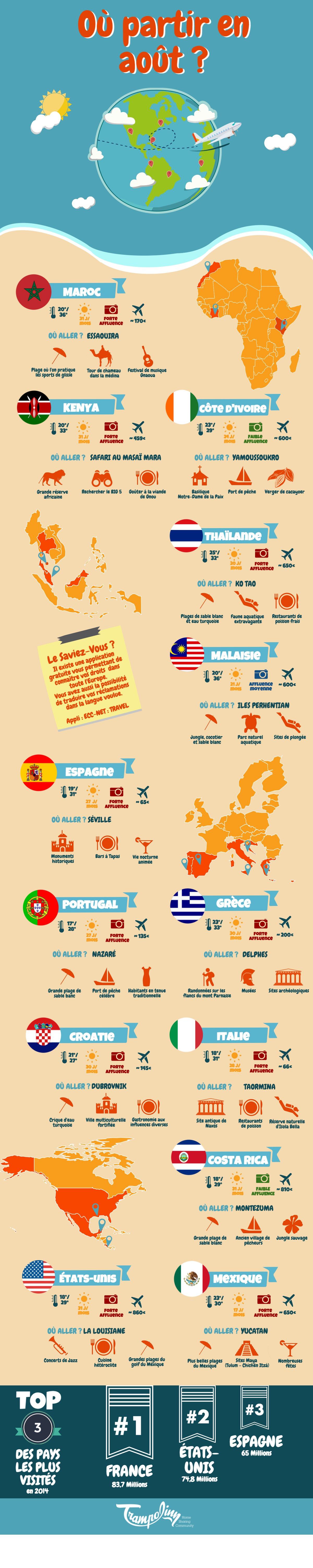infographie_ou-partir-en-aout
