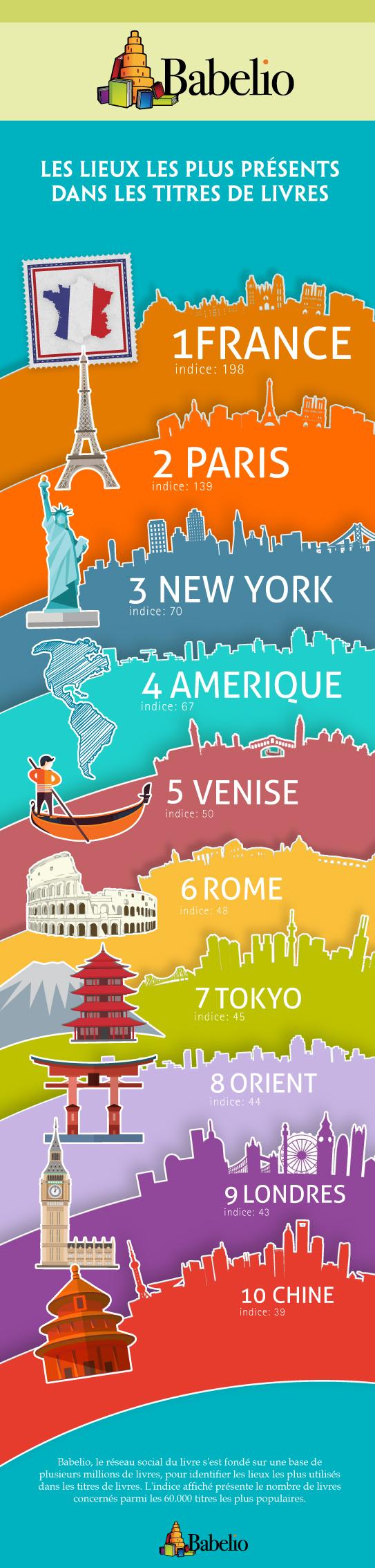 Infographie titres romans