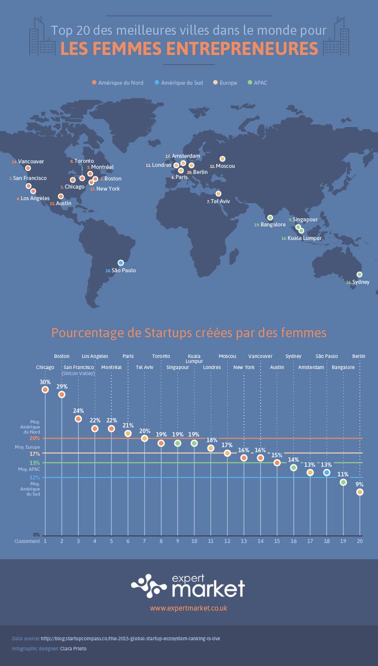 Infographie femmes entrepreneurs